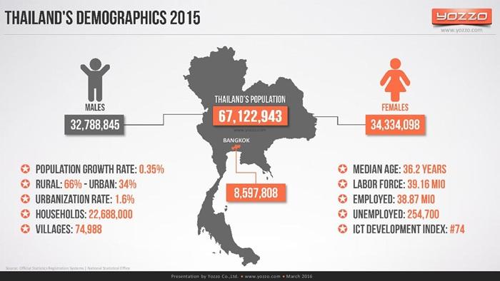 thailands-telecom-market-end-of-2015v1-160313131329-page-002