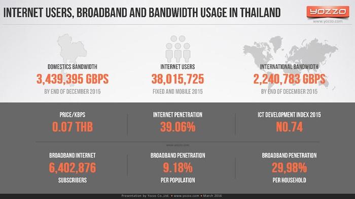 thailands-telecom-market-end-of-2015v1-160313131329-page-008