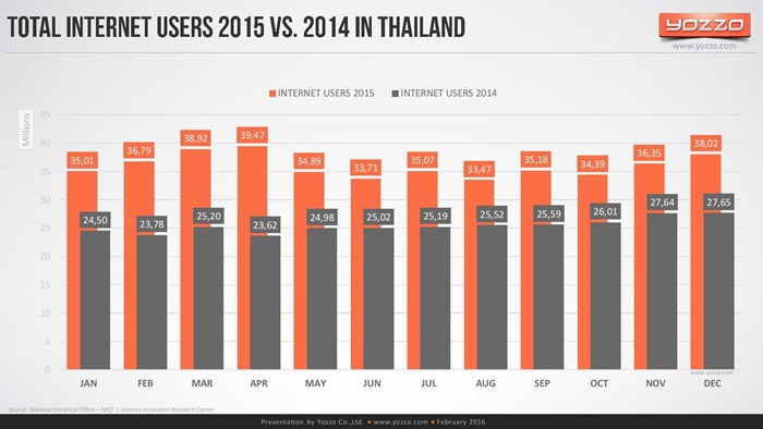 thailands-telecom-market-end-of-2015v1-160313131329-page-012