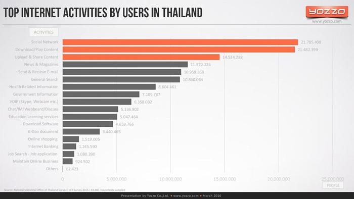 thailands-telecom-market-end-of-2015v1-160313131329-page-020
