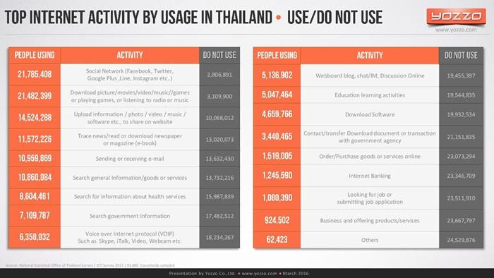 thailands-telecom-market-end-of-2015v1-160313131329-page-021
