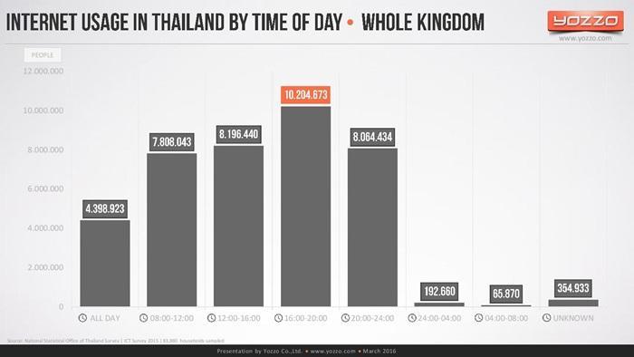 thailands-telecom-market-end-of-2015v1-160313131329-page-022