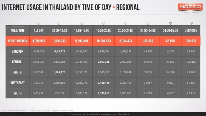 thailands-telecom-market-end-of-2015v1-160313131329-page-023