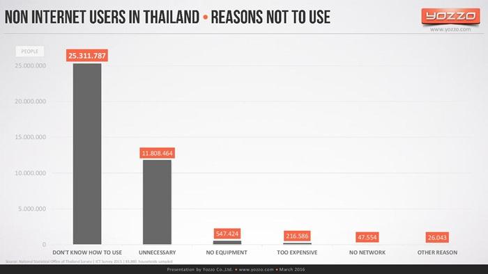 thailands-telecom-market-end-of-2015v1-160313131329-page-025