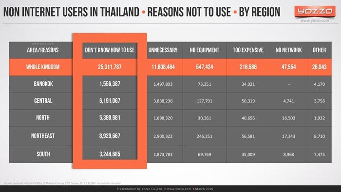 thailands-telecom-market-end-of-2015v1-160313131329-page-026