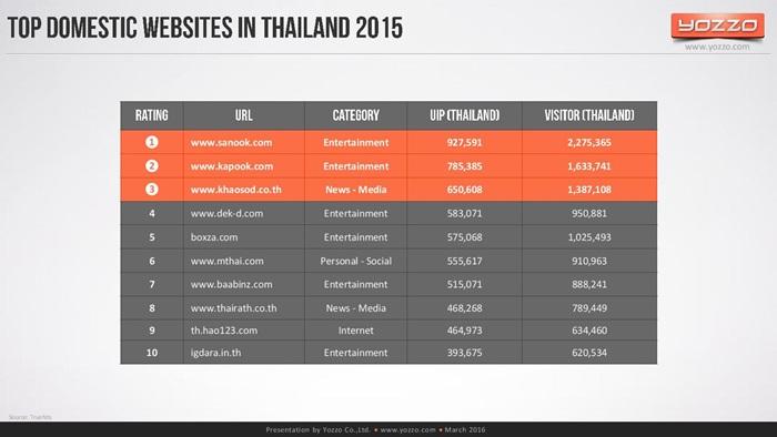 thailands-telecom-market-end-of-2015v1-160313131329-page-027