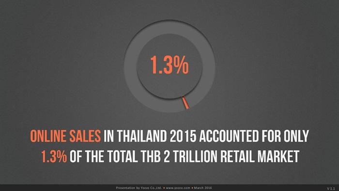 thailands-telecom-market-end-of-2015v1-160313131329-page-029
