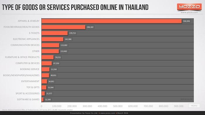 thailands-telecom-market-end-of-2015v1-160313131329-page-031