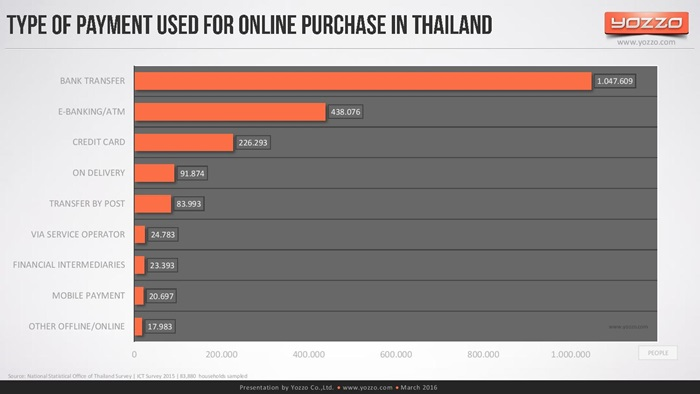 thailands-telecom-market-end-of-2015v1-160313131329-page-032