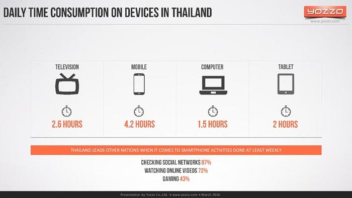 thailands-telecom-market-end-of-2015v1-160313131329-page-070