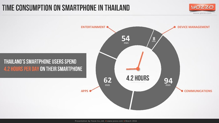 thailands-telecom-market-end-of-2015v1-160313131329-page-071
