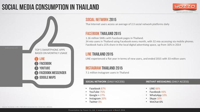 thailands-telecom-market-end-of-2015v1-160313131329-page-074
