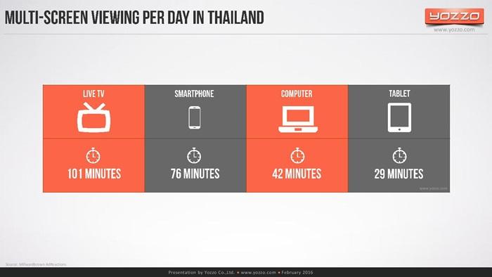 thailands-telecom-market-end-of-2015v1-160313131329-page-076