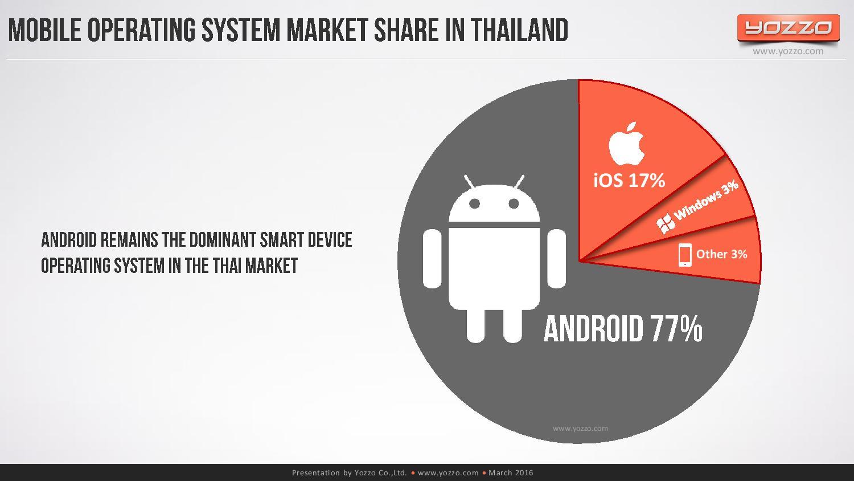 thailands-telecom-market-end-of-2015v1-160313131329-page-086