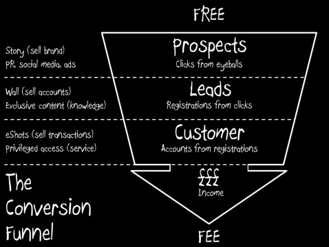the-conversion-funnel_5120f49360d3c