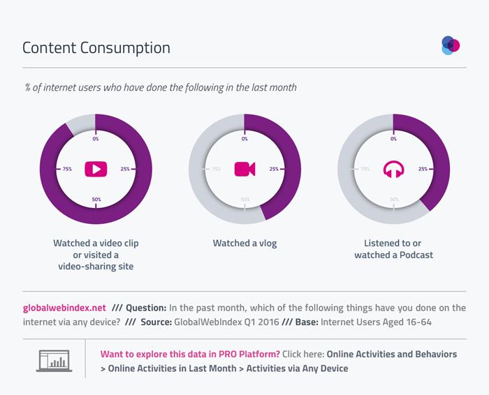 01-Content-Consumption