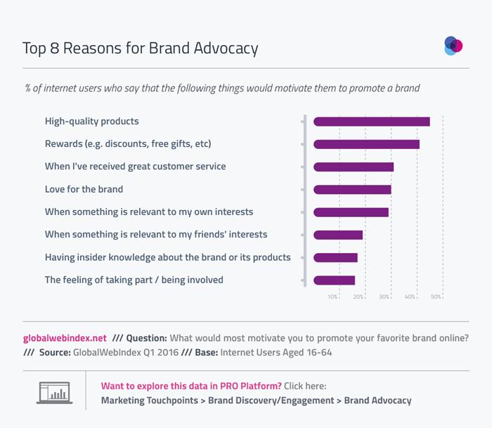 4-Brand-Advocacy