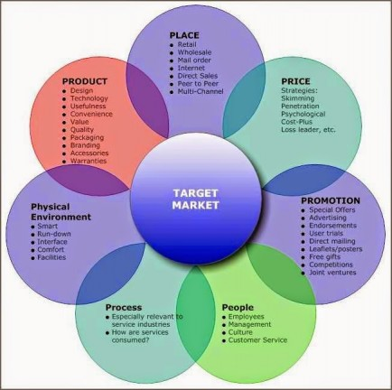 7Ps-of-Services-Marketing