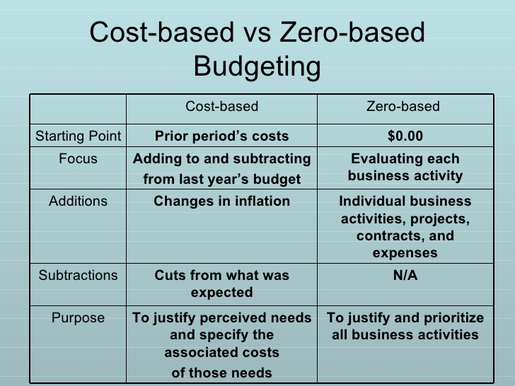 9159001-zero-base-budgeting-a-and-performance-budgeting-6-728