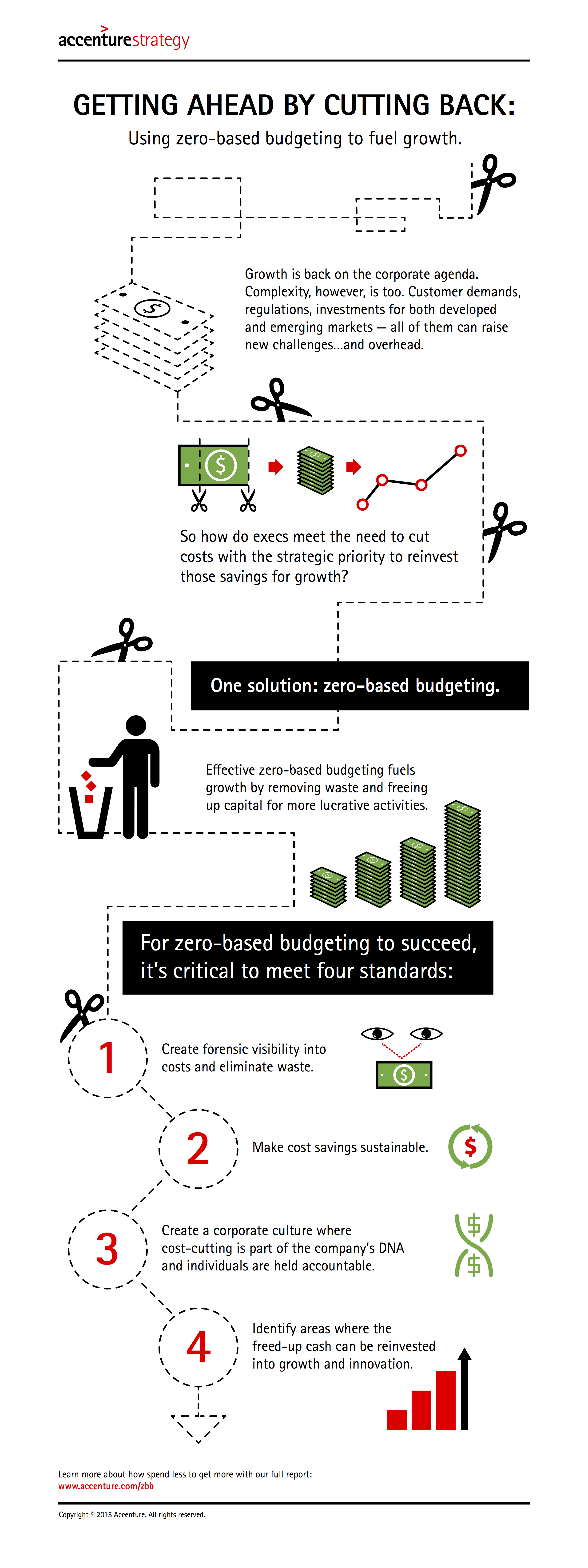 Accenture-Getting-Ahead-by-Cutting-Back-Infographic