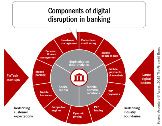 Components_of_digital_disruption_in_banking-565x442