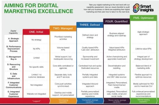Digital-Marketing-Capabilities-Model