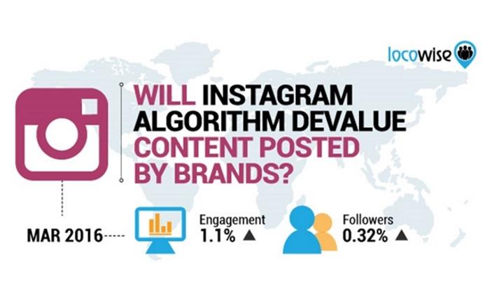 อัพเดทการเติบโตในด้านต่างๆ ของ Instagram ประจำเดือนมีนาคม 2016