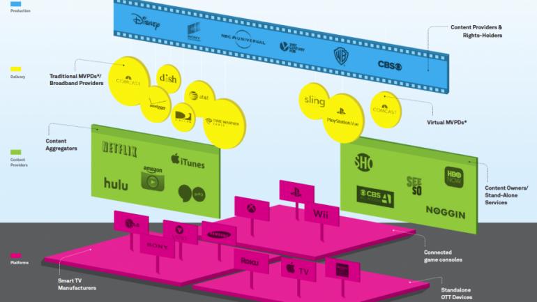 Cross-Platform Media Measurement ความท้าทายของการวัดผลสื่อทุกประเภท