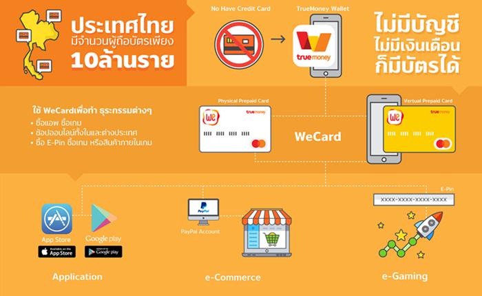 สำรวจตลาดอาเซียน-คนไทยถือบัตรเครดิตต่ำ โอกาส e-Wallet เติบโตสูง