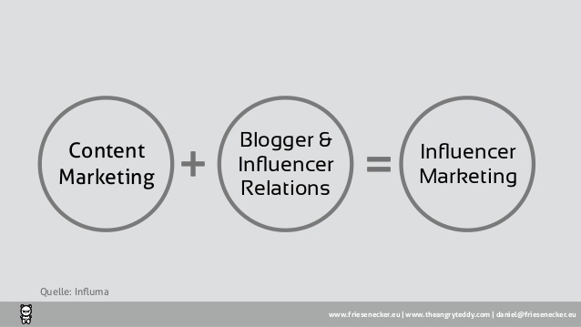 blogger-influencer-engagement-im-content-marketign-38-638