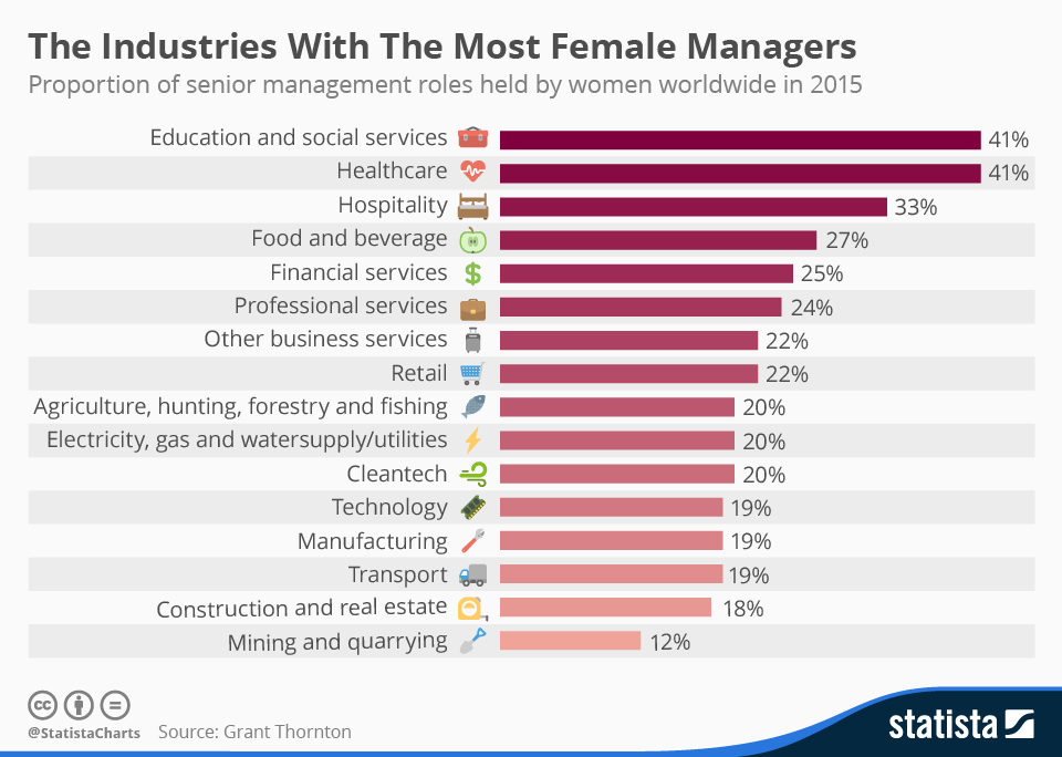 chartoftheday_4482_the_industries_with_the_most_female_managers_n