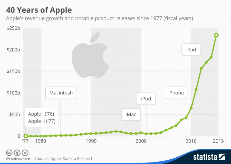 chartoftheday_4574_apple_s_revenue_since_1977_n
