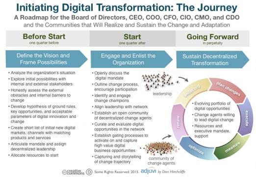 initiating_digital_transformation_the_journey