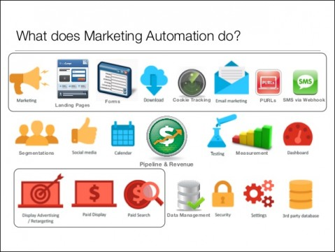 marketing-automation-demystifying-big-data-mumbrella-digital-school-10-638