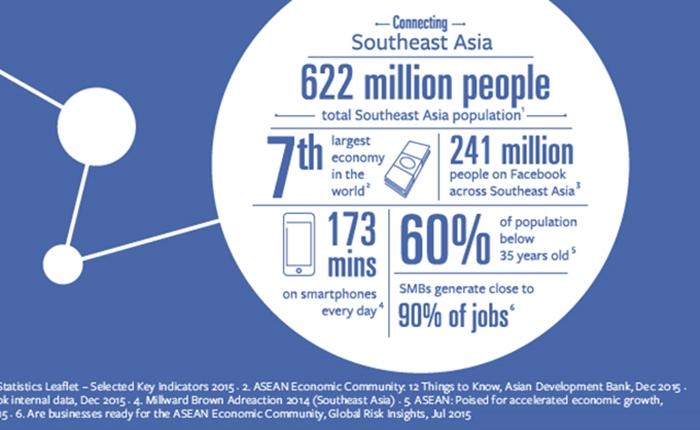 ผู้ใช้ Facebook อยู่ในเอเชียตะวันออกเฉียงใต้ถึง 241 ล้านคน