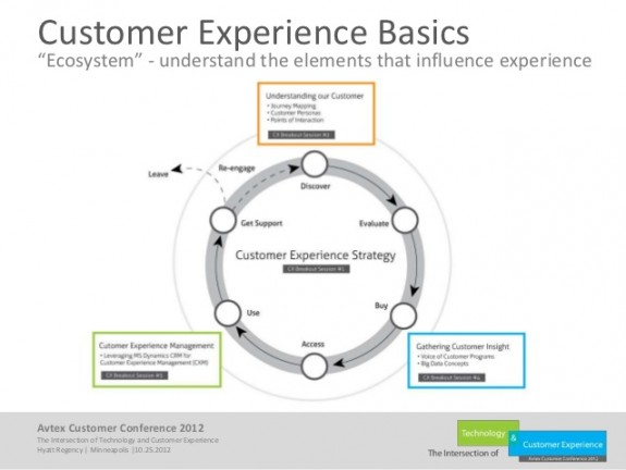 selling-the-value-of-a-customer-experience-strategy-5-638