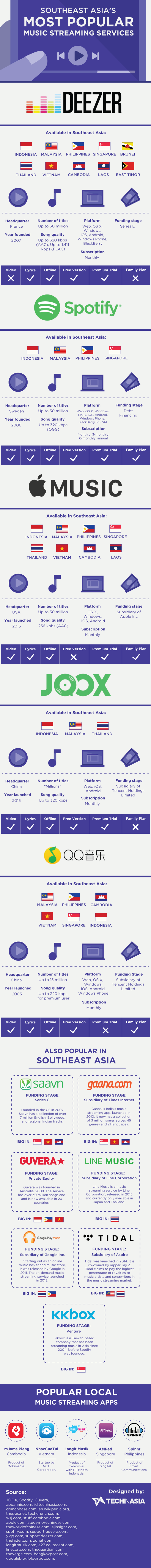 southeast-asia-popular-music-streaming-service-infographic-700