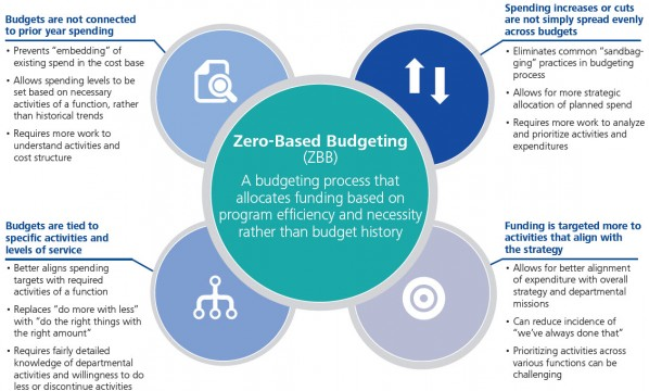 us-zero-based-budgeting