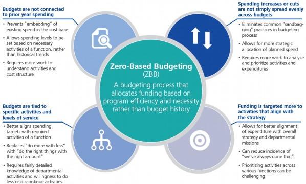 us-zero-based-budgeting