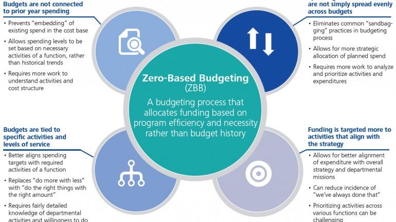 Zero Based Budgeting การสร้างวิธีใช้เงินทำการตลาดอย่างมีประสิทธิภาพสูงสุด