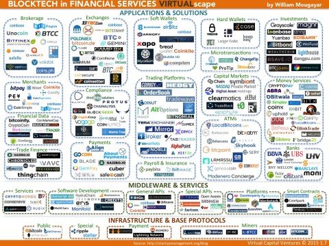 Blockchain-in-Financial-Services-Landscape