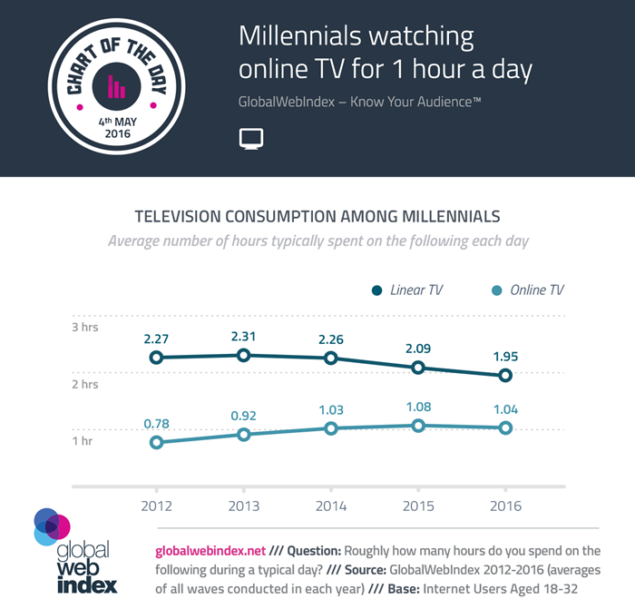 COTD-Charts-4-May-2016-Millennials-watching-online-TV-for-1-hour-a-day
