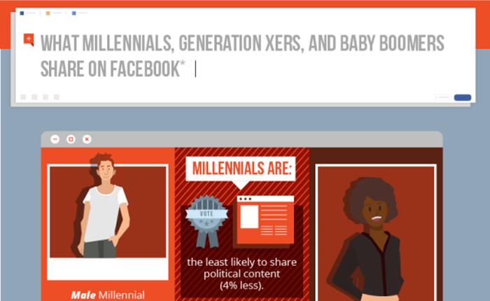 ความแตกต่างของผู้ชาย VS ผู้หญิง ที่มีต่อการแชร์คอนเทนต์บน Facebook