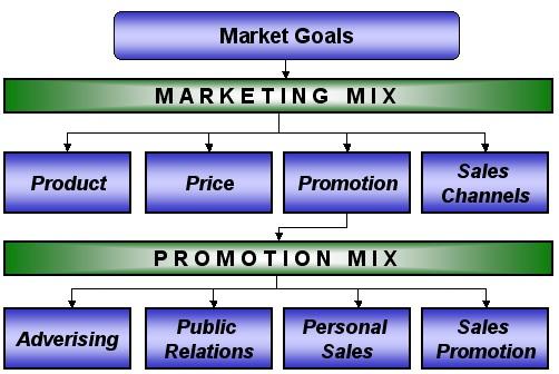 ภาพจาก www.biz-development.com