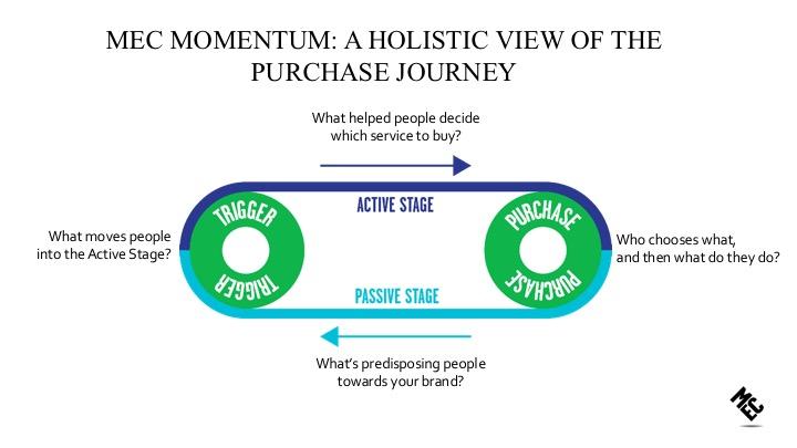 รู้จักกับ Passive Stage Bias กับเหตุผลที่แบรนด์ ต้องทำการตลาดอย่างต่อเนื่อง?