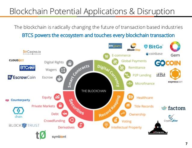 btcs-inc-investor-presentation-7-638