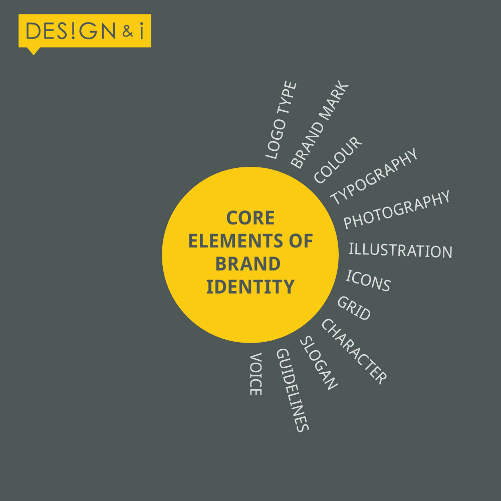 core-elements-brand-indentity