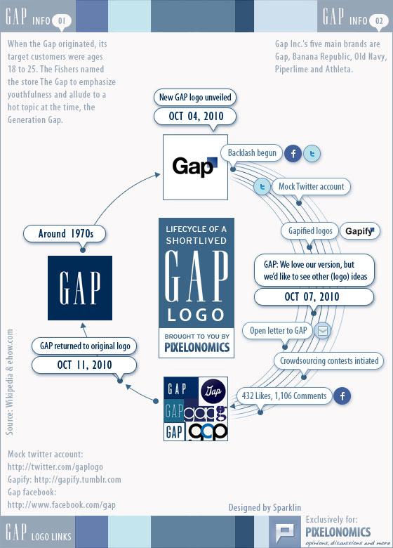 ภาพจาก http://www.pixelonomics.com/gap-logo-infographic/