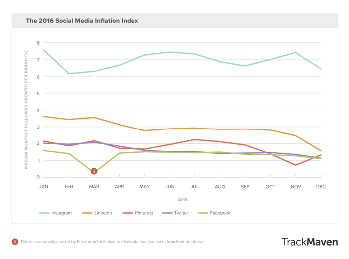 social-media-inflation-index-700