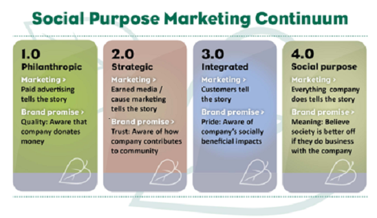 social-purpose-marketing-chart1